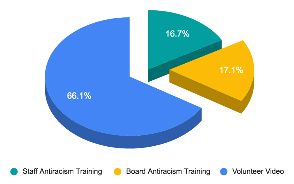 FY21 Antiracism Action Spending