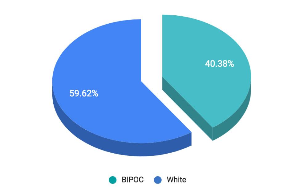 FY21 Percentage of BIPOC Contractors